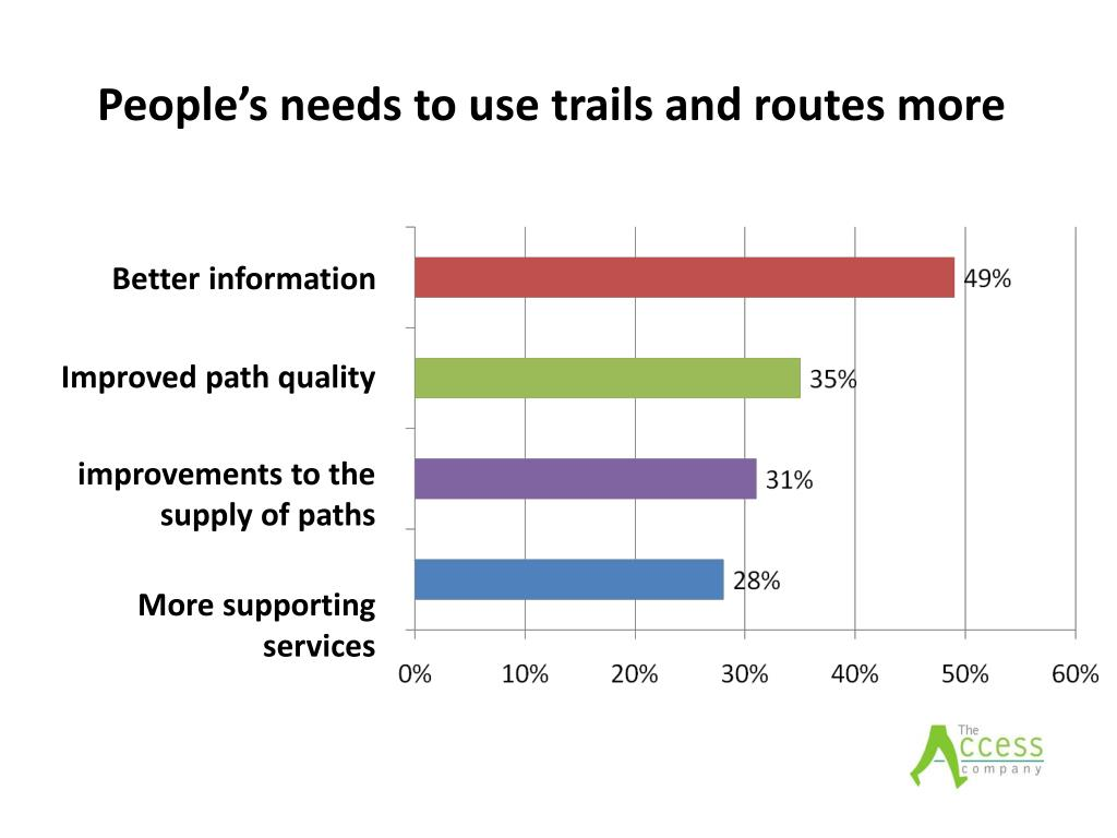 People's needs to use trails and routes more