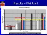 results flat anvil