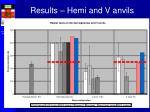 results hemi and v anvils
