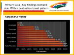 primary data key findings demand side within destination travel pattern59