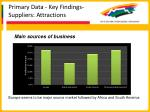 primary data key findings suppliers attractions42