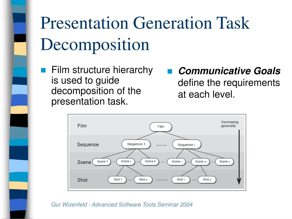 Film structure hierarchy is used to guide decomposition of the presentation task.