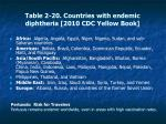 table 2 20 countries with endemic diphtheria 2010 cdc yellow book