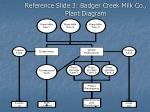 reference slide 3 badger creek milk co plant diagram
