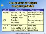 comparison of capital budgeting models