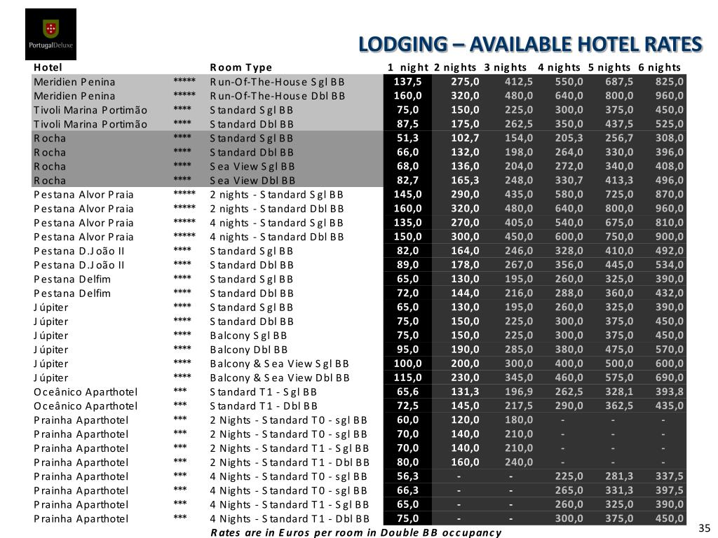 LODGING – AVAILABLE HOTEL RATES