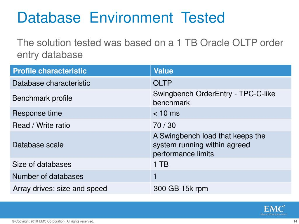 The solution tested was based on a 1 TB Oracle OLTP order entry