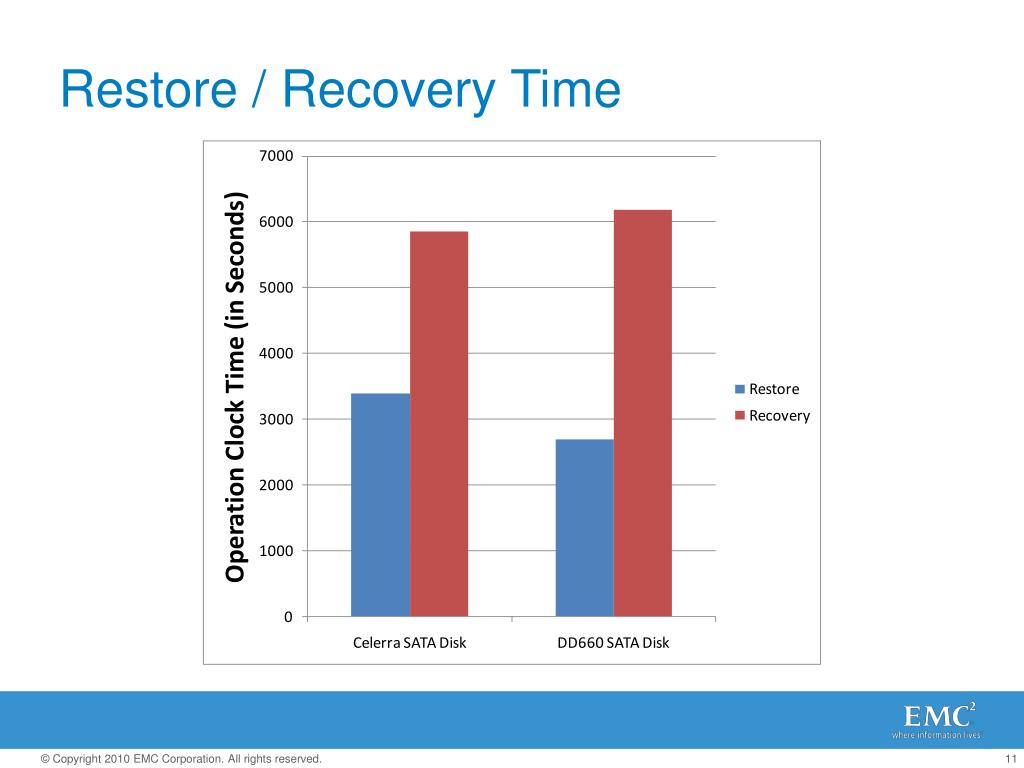 Restore / Recovery Time