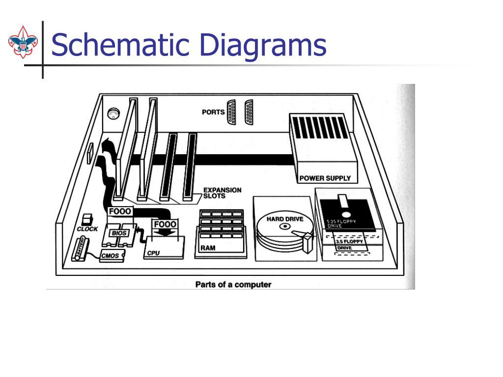 Ppt - Computer Merit Badge Powerpoint Presentation  Free Download