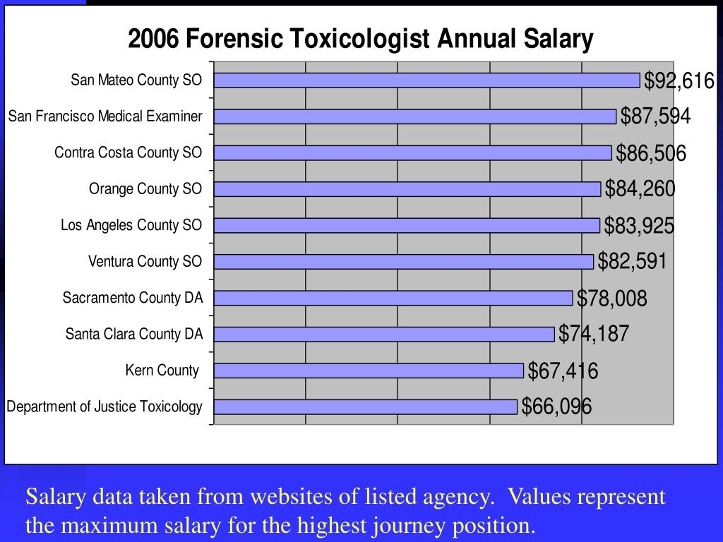 Salary data taken from websites of listed agency.  Values represent the maximum salary for the highest journey position.