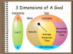 3 dimensions of a goal