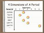4 dimensions of a period
