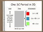 one sc period in 3d