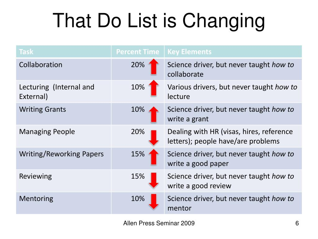 That Do List is Changing