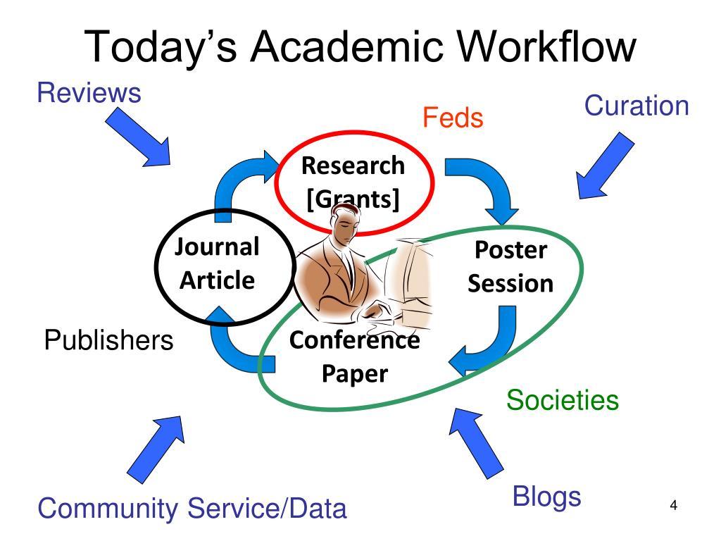 Today's Academic Workflow