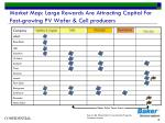 market map large rewards are attracting capital for fast growing pv wafer cell producers
