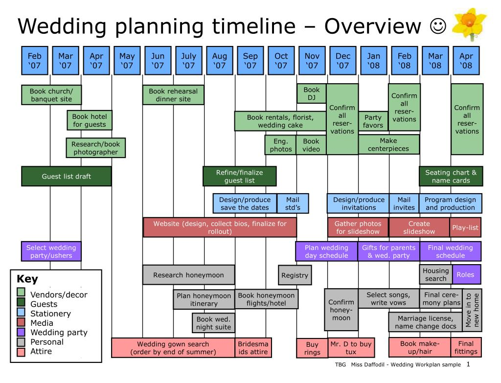 wedding planning timeline overview l.