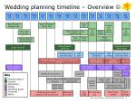 wedding planning timeline overview