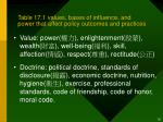 table 17 1 values bases of influence and power that affect policy outcomes and practices