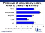 percentage of discretionary income given to charity by ethnicity