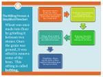 the milling process a simplified flowchart