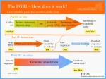 the pgri how does it work