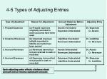 4 5 types of adjusting entries