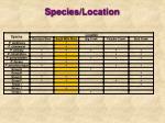 species location