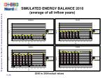 simulated energy balance 2010 average of all inflow years15