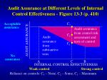 audit assurance at different levels of internal control effectiveness figure 13 3 p 410