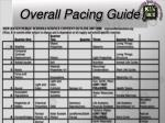 overall pacing guide21