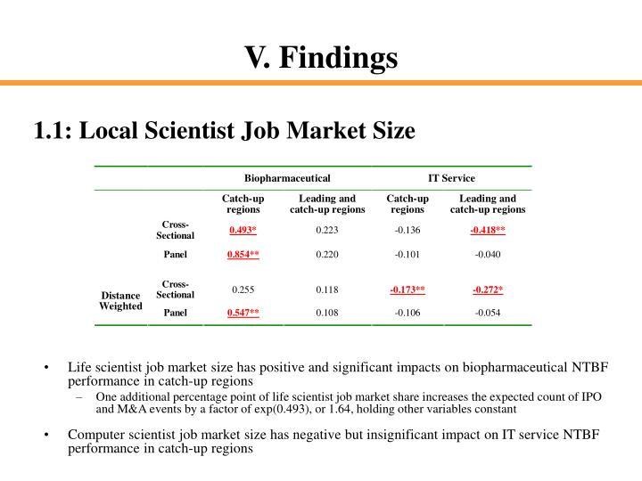 1.1: Local Scientist Job Market Size