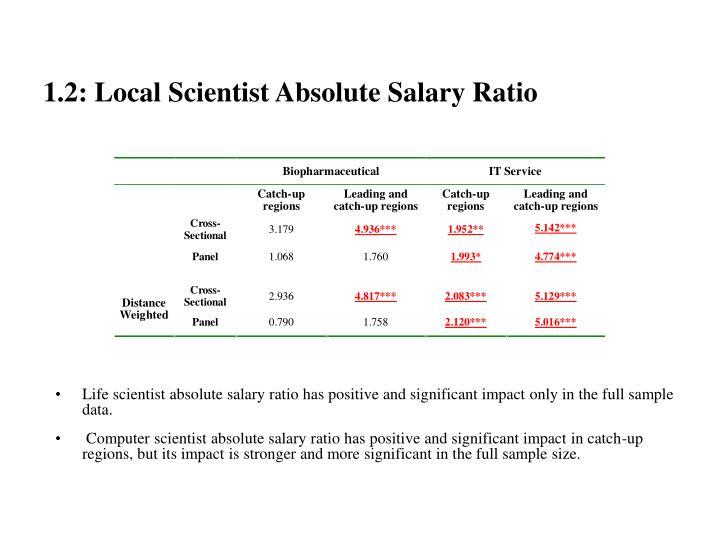 1.2: Local Scientist Absolute Salary Ratio