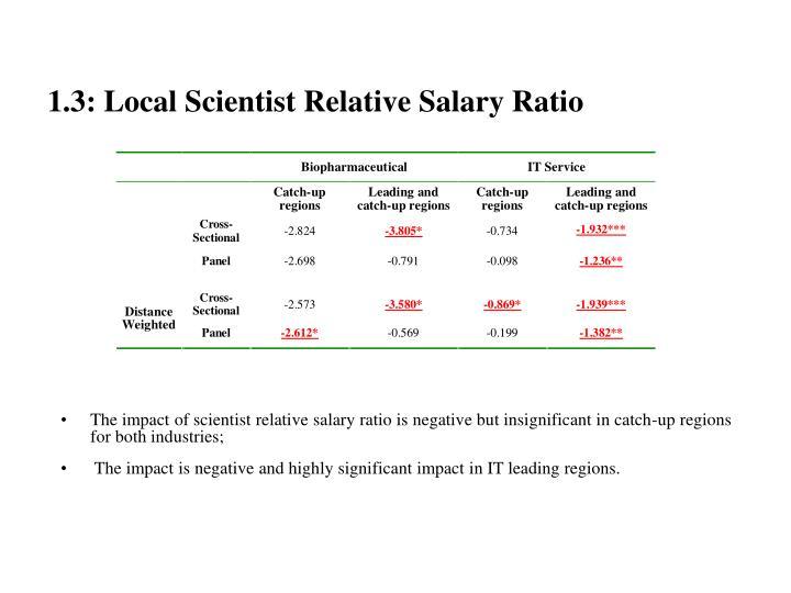 1.3: Local Scientist Relative Salary Ratio