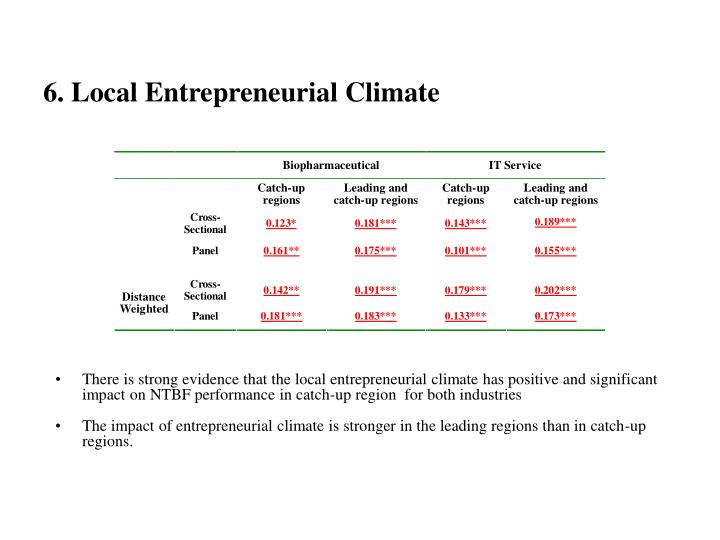 6. Local Entrepreneurial Climate