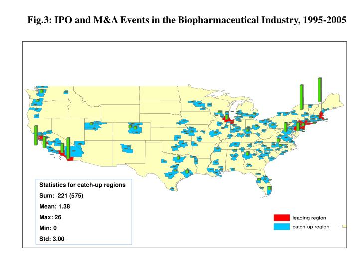 Fig.3: IPO and M&A Events in the Biopharmaceutical Industry, 1995-2005