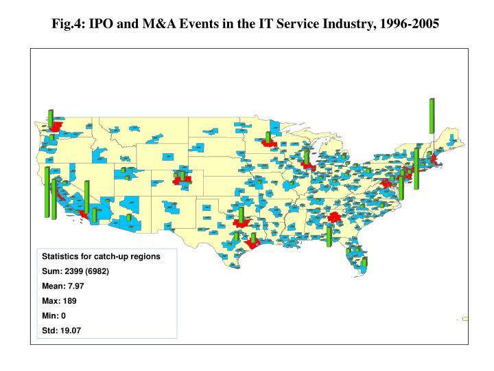 Fig.4: IPO and M&A Events in the IT Service Industry, 1996-2005