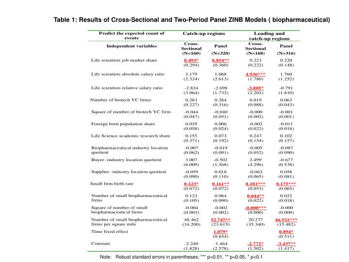 Table 1: Results of Cross-Sectional and Two-Period Panel ZINB Models ( biopharmaceutical)