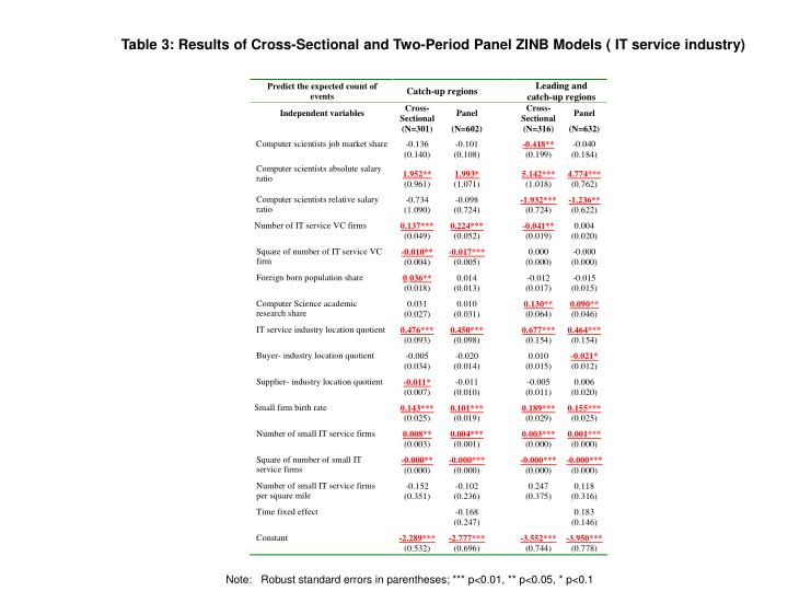 Table 3: Results of Cross-Sectional and Two-Period Panel ZINB Models ( IT service industry)