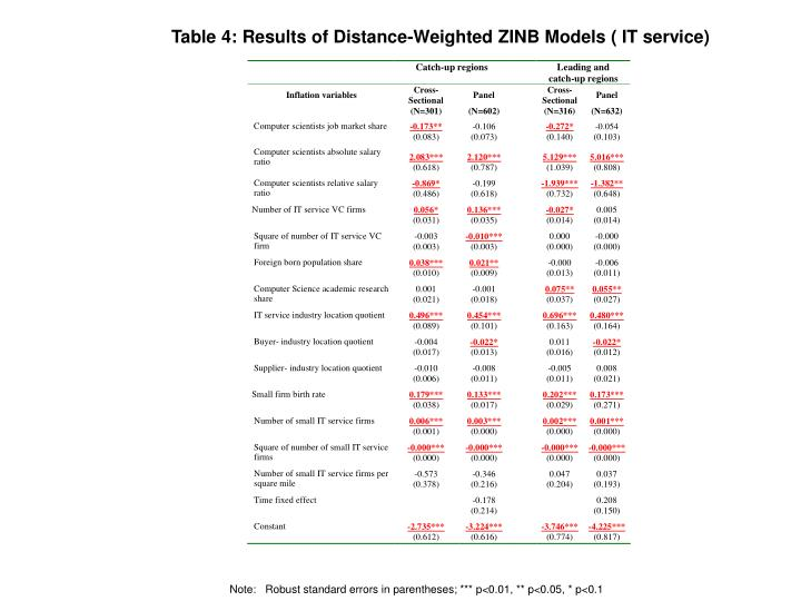 Table 4: Results of Distance-Weighted ZINB Models ( IT service)