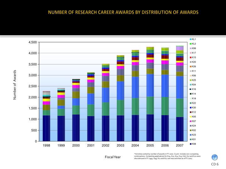 NUMBER OF RESEARCH CAREER AWARDS BY DISTRIBUTION OF AWARDS