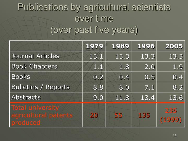 Publications by agricultural scientists over time
