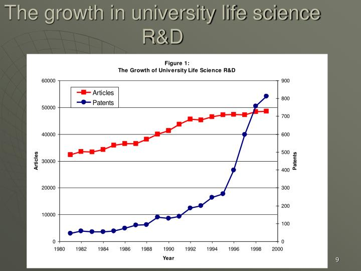 The growth in university life science R&D