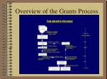 overview of the grants process13