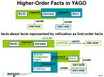higher order facts in yago