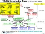 yago knowledge base f suchanek et al www 07
