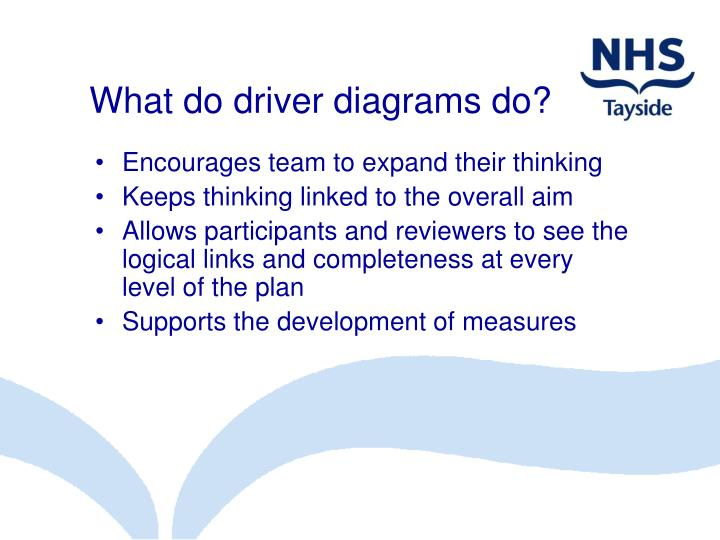 What do driver diagrams do