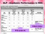 slp academic performance in nss