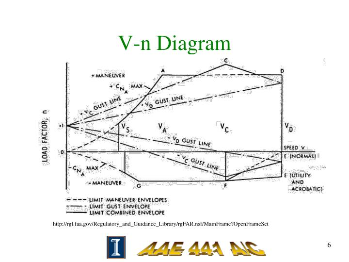 Vn Diagram Ppt Content Resource Of Wiring Diagram