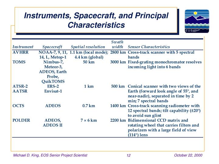 Instruments, Spacecraft, and Principal Characteristics